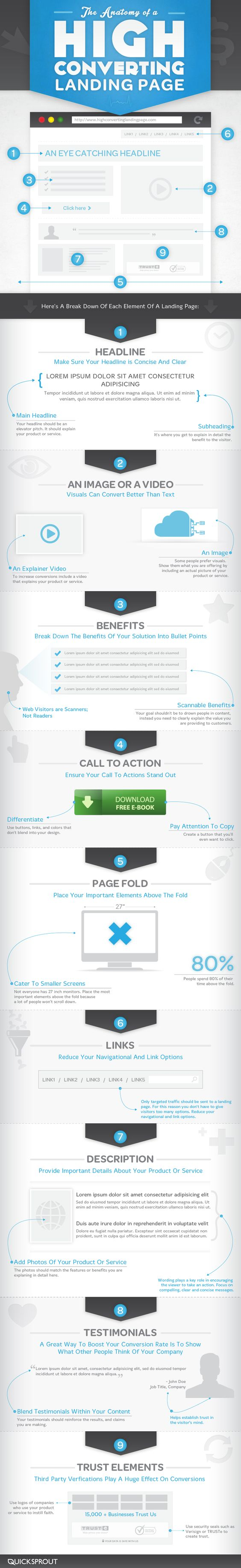 The Anatomy of a High Converting Landing Page [Infographics] -- [Web Design] [Web Development] [Landing Pages] [Conversion] [Best-practice] #DigitalE45DK