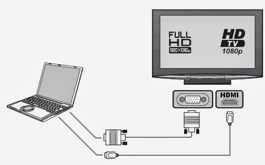 How Do I Connect My Laptop To My Tv Via Hdmi Wirelessly Tecrada Com Hdmi Me Tv Connection
