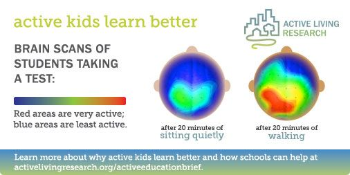 Walking for 20 minutes boosts brain activity. Fit kids learn better!