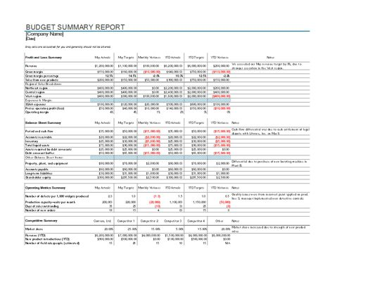 The given budget report template help organization, businesses and - event summary report template