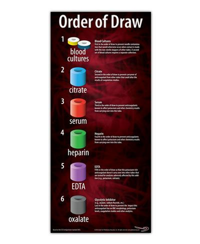 order of lab draw.... or just remember  the Acronym   Before (Blood cultures),   Red (Red top),   Light ( light blue top),   Green (Green top),   Light (LAvender),   Go (Gray and/or Gold)