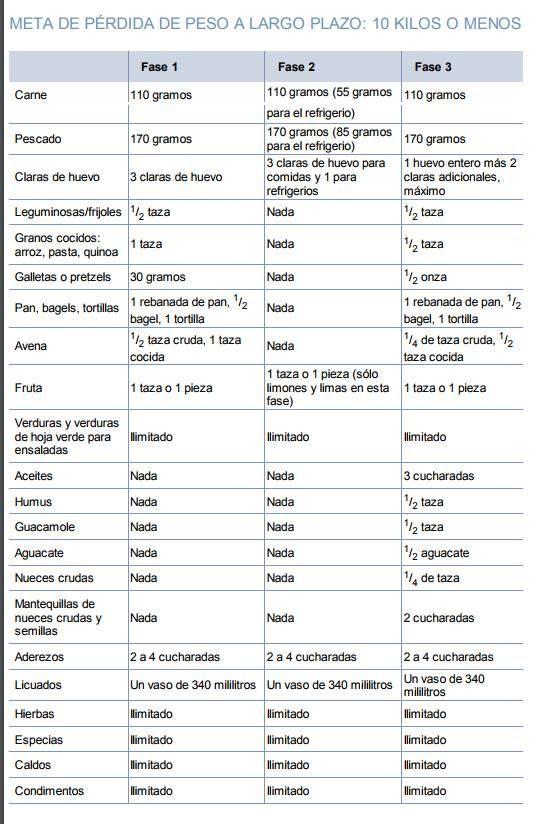 Dieta metabolismo acelerado menu diario