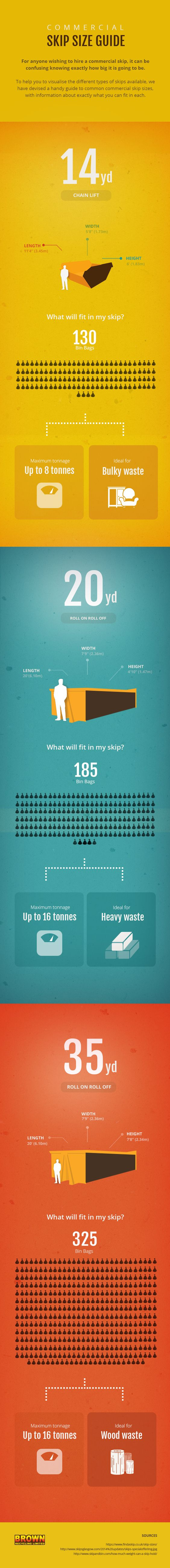 What Skip Size Do I Need? [infographic]