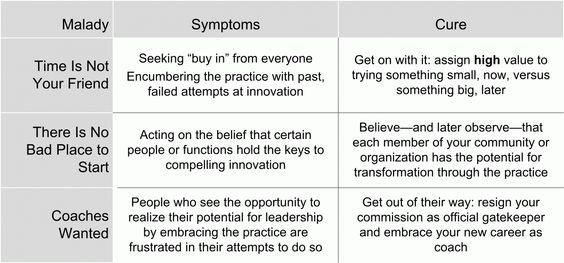 Making Collaborative Innovation Stick