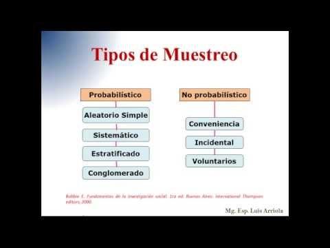 Poblacion Muestra Muestreo Y Criterios De Selección Bioestadistica Probabilidad Y Estadistica Metodologia De La Investigacion