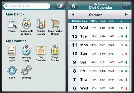 Vijf tools om je calorie-inname bij te houden - Surfplaza.be