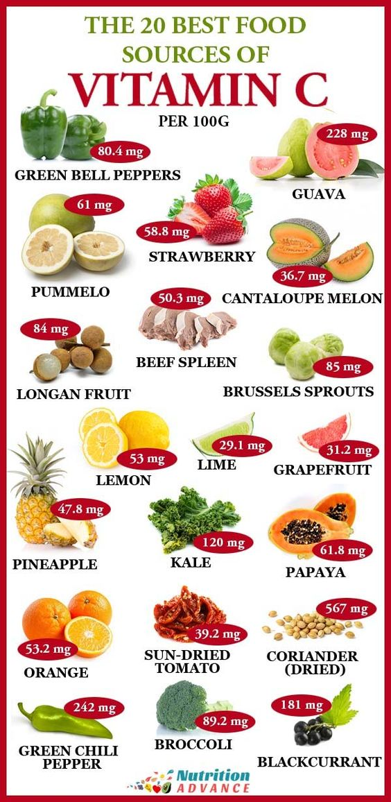 The 20 Best Food Sources Of Vitamin C Per 100 Grams | Vitamin C is important for our health, but what are the best sources of this essential vitamin? Here are twenty foods that provide a large source of vitamin C, alongside the amount they provide per 100 grams. More vitamin C facts and figures in the article. #nutrition #vitaminC #vitamins #nutrients