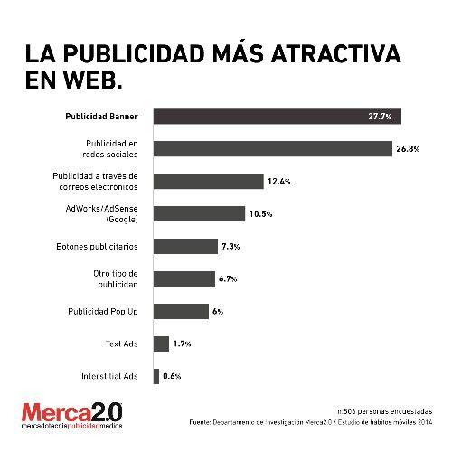 Medios o canales más eficientes para publicar