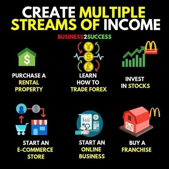 Multiple Income Streams Business Money Investing Money Money Management Advice