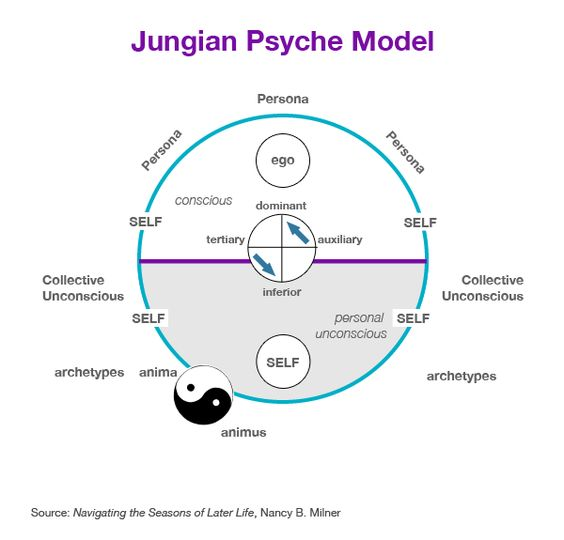 Jungian Psyche model, MBTI 5 Levels of Understanding: