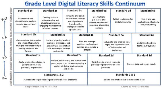 A Great Digital Literacy Skills Continuum For Teachers