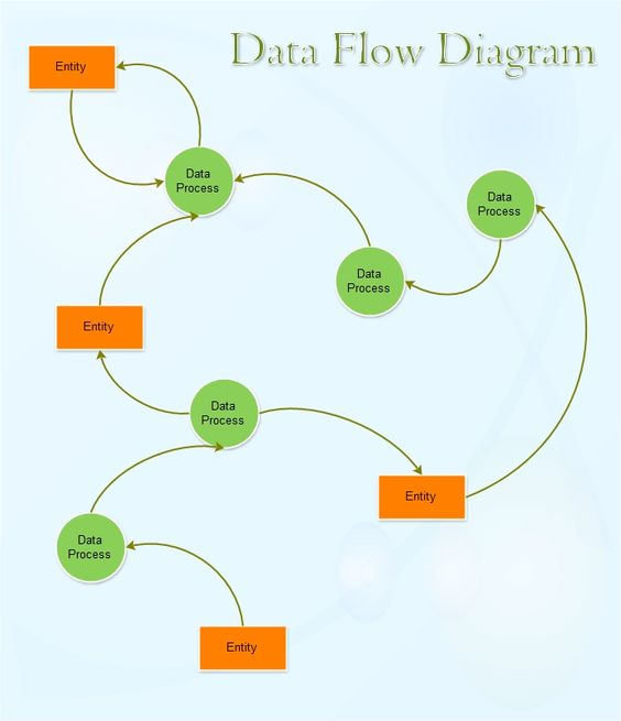 Data Flow Diagram  What U0026 39 S The And The O U0026 39 Jays On Pinterest