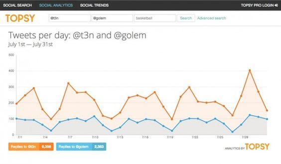 TOOLS: Backlink-, Mibewerber-, SocialMediaAnalyse
