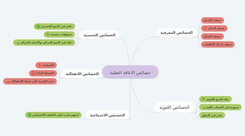 Pin By مسفر الغامدي On الاعاقه العقليه Mind Map Map Map Screenshot