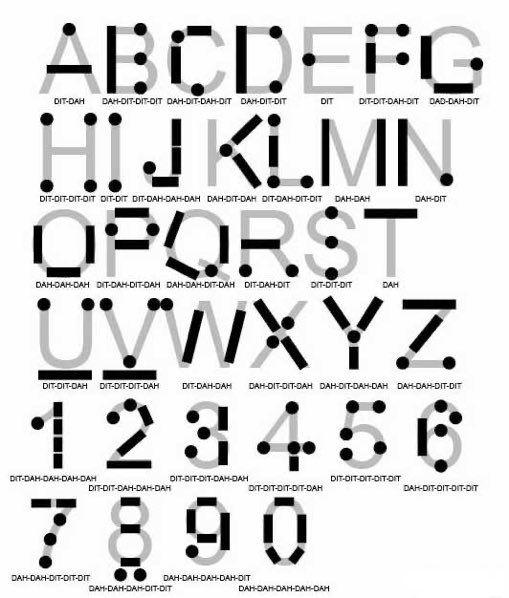 Survival On Twitter Morse Code Words Morse Code Morse Alphabet