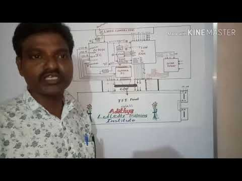 Full panel block diagram explain in telugu - YouTube in 2020 | Block diagram,  Diagram, BlocksPinterest