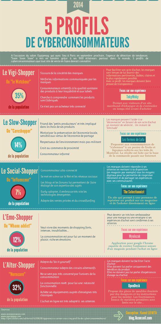 les 5 profils types de vos potentiels consommateurs #infographic