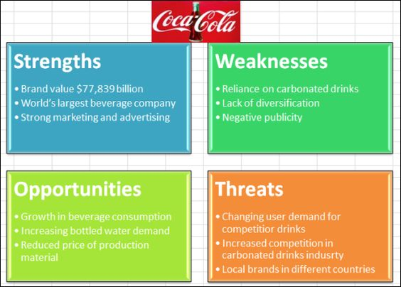 Coca Cola SWOT Analysis Created in Excel Using Basic Block List - swot analysis example