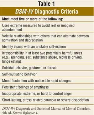 USPharmacist.com > Borderline Personality Disorder