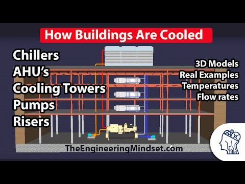 Central Energy Plant Basic Overview How A Chiller And Cooling