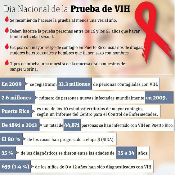 El 27 de junio se conmemora el Día Nacional de Hacerse la Prueba de VIH en Puerto Rico y Estados Unidos.
