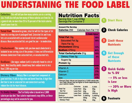 understanding food label How understanding food labelling can help you keep a check on the amount of foods you eat that are high in fat, salt and added sugars, as.