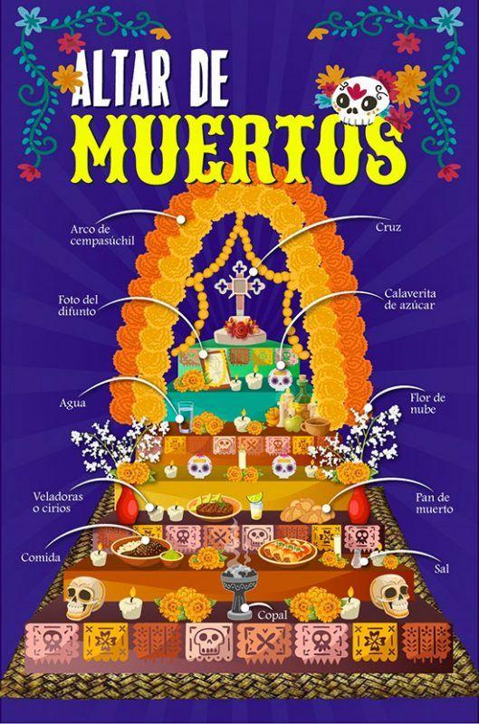 Altar De Muertos Elementos Que Debe Llevar Y Su Significado
