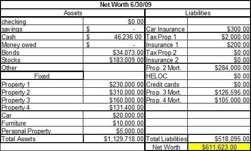 28 Statement Of Net Worth Template In 2020 Templates Net Worth