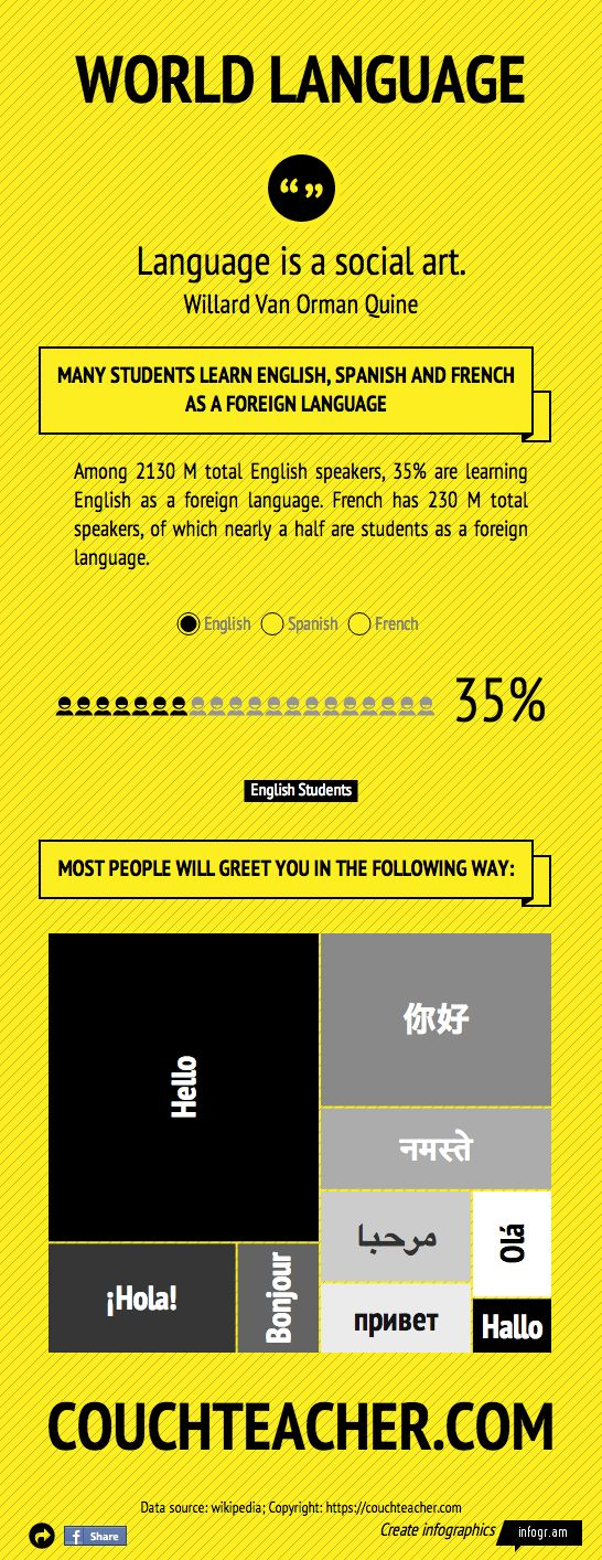 World Languages Httpscouchteachercom Language Languages - Total languages in world