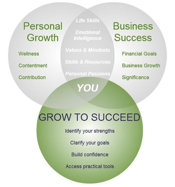 Personal Growth And Development Image Gallery individu...