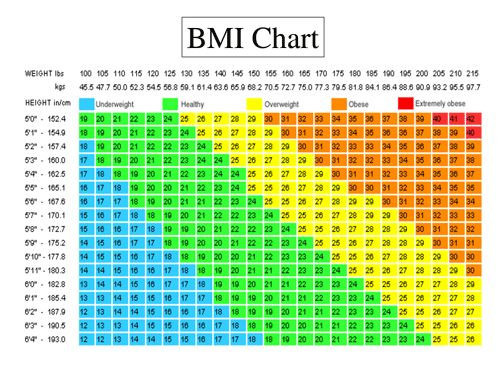 Bmi Chart Body Mass Index Information For Men And Women