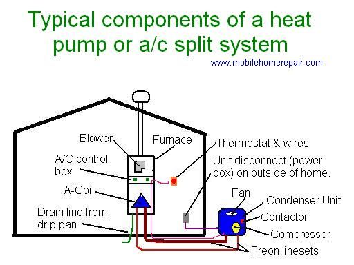 47c6728f8d47bb4a404f5cda0ccacc6a air conditioners outside ac unit diagram adding an air conditioner to your home central air conditioner wiring diagram at mifinder.co