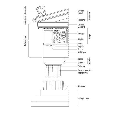 Schematizzazione con relativa nomenclatura dell 39 ordine for Caratteristiche dell architettura in stile mediterraneo