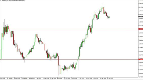 GBP/JPY Technical Analysis for December 28 2016 by FXEmpire.com
