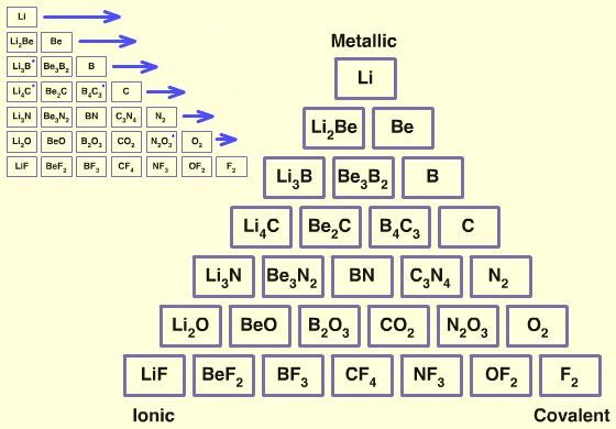 Image Result For Triangle Periodic Table Of Elements Triangle Word Search Puzzle Words