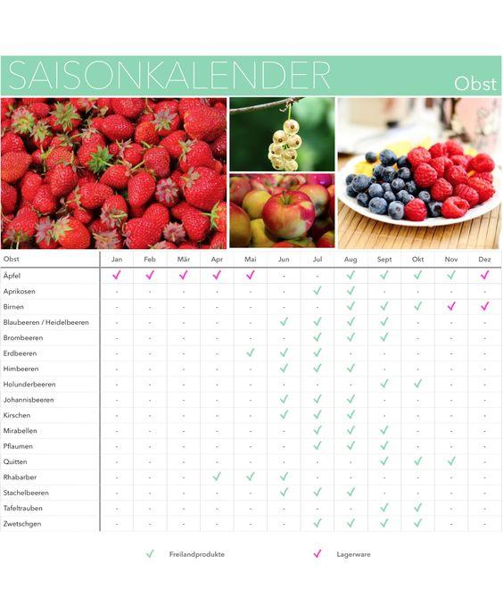 Saisonkalender Obst: Wann kann ich was kaufen?