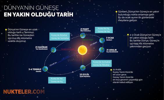 Dünya'nın Güneş'e en yakın olduğu gün Günberi (perihelion), Dünya'nın Güneş'e en yakın olduğu gün 3 Ocak Bu tarihte Dünya, Güneş'in 147.099.761 kilometre yakınından geçiyor. 3 Ocak Önemli Gündem Başlıkları ve Olaylar arihte Bugün yaşanan önemli ve tarihi, dini ve siyasi olaylar bugün doğanlar ve ölenler, kronolojik sırası ile bulabilirsiniz. Dünyada ve Türkiye'de 3 Ocak Tarihte Bugün ne oldu sayfamızdan okuyabilirsiniz.