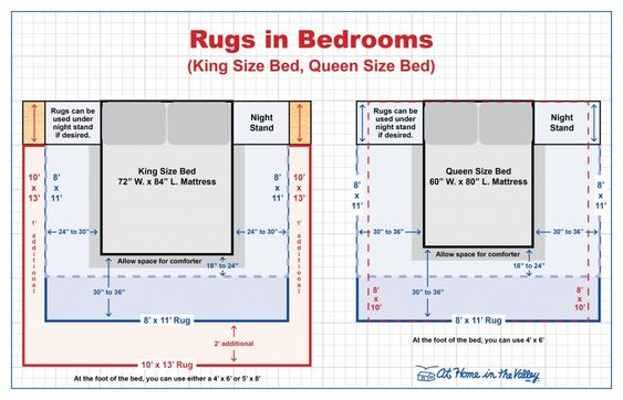 Rug Size Rug Size Guide And Rugs On Pinterest
