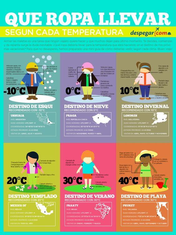 Infografías: ¿qué ropa llevar?  el tiempo, viajar, y cultura