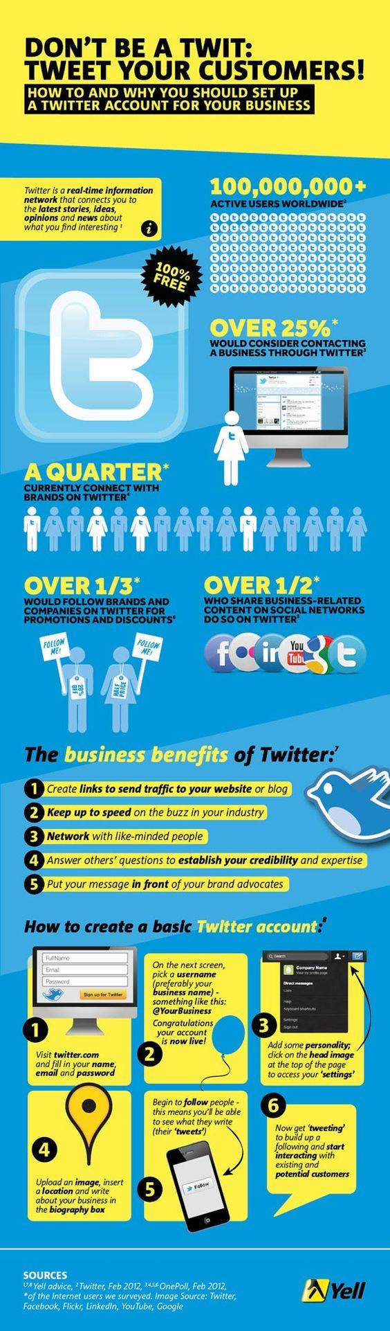 Infographic: waarom bedrijven op Twitter actief moeten zijn.