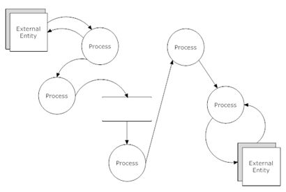 simple view of data flow diagram creation