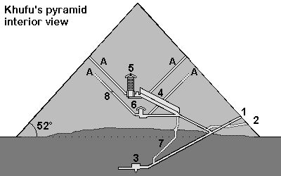 Dimensions of the Cheops (Khufu) pyramid and building materials involved.