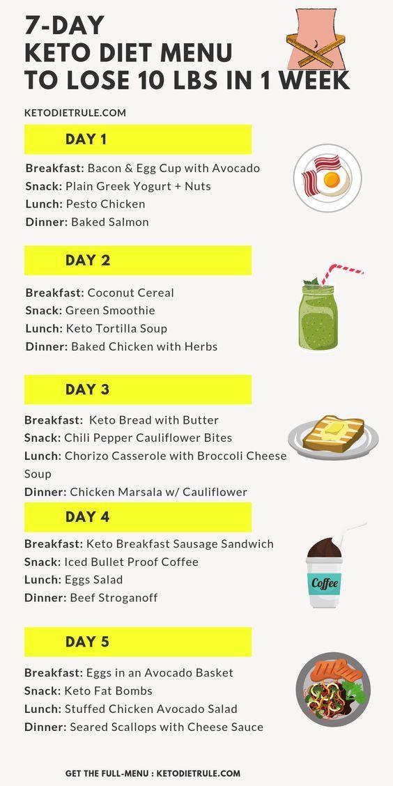 day 3 keto diet