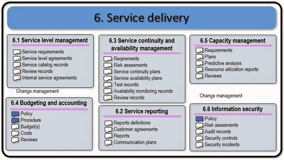 Basic IT Service Management knowledge points for new people in - incident action plan