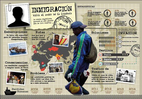 Infografía de Migración.