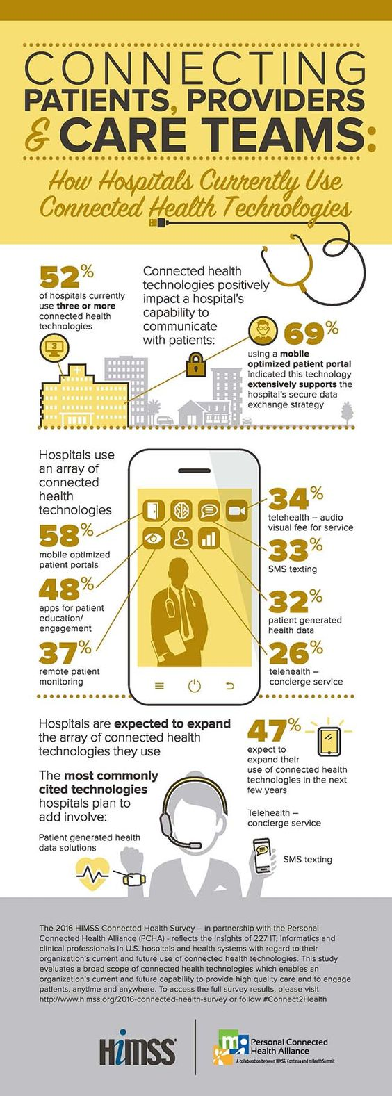 52% of hospitals currently use three or more connected health technologies, which positively impact a hospital's capability to communicate with patients.