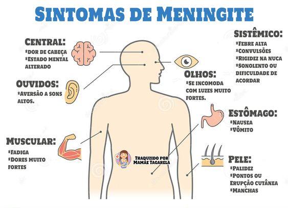 Meningite - como evitar pegar meningite , vacinas de meningite e muitos outros detalhes.