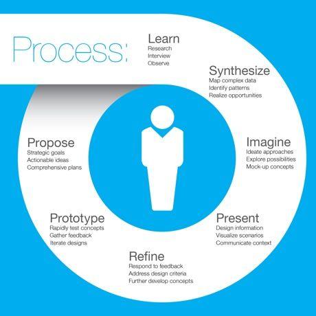 Design process presentation and design on pinterest for Product design process