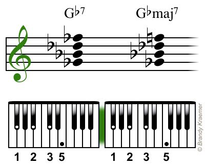Piano : piano chords in c Piano Chords In along with Piano Chords ...