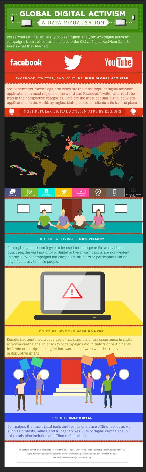 Dataviz of main findings of Digital Activism and Civic Engagement report